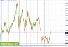 Technical Analysis Based on Breakout – Prepare for a long term sale https://betiforexcom.livejournal.com/29161111.html  EURUSD - Up Technical Observation: Eur is slowly pulling back below 1.1986. From the monthly chart above, looks like Eur will definitely close below the monthly resistance line 1.1986. If this should be the case, then I expect a long term decline in pr... The post Technical Analysis Based on Breakout – Prepare for a long term sale appeared first on Forex news forex trade…