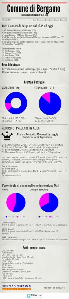 Quanti sindaci ha avuto Bergamo dal 1946 ad oggi? E quante donne hanno rappresentato i cittadini nell'aula del Consiglio comunale? Non è così facile spulciare numeri e statistiche della storia dell'amministrazione. Per il consigliere del Patto civico Simone Paganoni è una passeggiata.