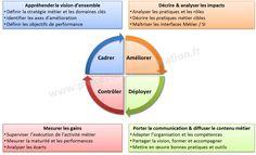 cycle amélioration continue Amélioration Continue, Bien Entendu, Formation Continue, Cycle, Project Management, Chart, Business, Images, Organization