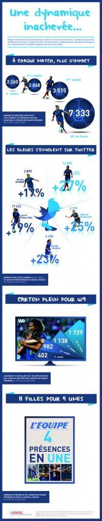 Equipe de France football féminin Euro 2013