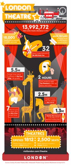London Theatre infographic by infogr8