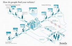 How do people find your website? Infographic provided by tSunela, internet marketing agency with offices in St. Louis, MO and Portland, OR. Website Search Engine, Internet Marketing Agency, Display Advertising, Search Engine Marketing, Competitor Analysis, St Louis, Offices, Infographics, Portland
