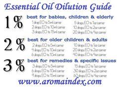 Essential Oil Dilution Calculator - AromaIndex