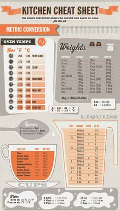 Creative and Delicious: KITCHEN CHEAT SHEET