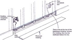 Electrical wiring in a chase behind the baseboard. The