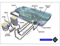 basic diagram of how a swimming pool plumbing system works simple rh pinterest com Swimming Pool Skimmer Plumbing Diagram Swimming Pool Plumbing Isometric Diagram