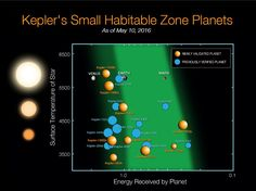 Kepler Findings: NASA Announces Discovery of More Than 1,200 New Alien Planets