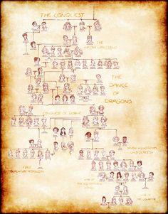 This elaborate fan-made Targaryen family-tree explains the most complicated Game of Thrones dynasty