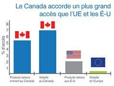 Mythes et Réalités sur la gestion de l'offre   PLC.   -    Le Canada importe déjà plus de 5% de ses besoins en fromages alors que l'Union européenne, qui est parmi les plus grands producteurs et exportateurs de fromage, n'importe qu'1% de ses besoins en produits laitiers.