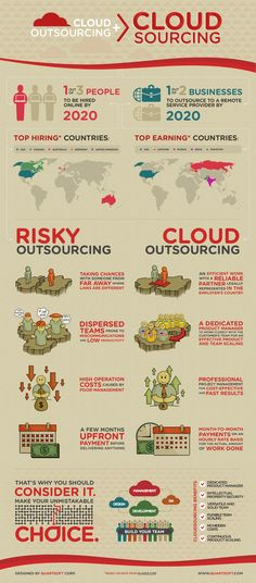 Well first, what is Cloudsourcing? Cloudsourcing = The cloud + Outsourcing. Cloudsourcing is helping to eliminate the risks of outsourcing, interesting wh Cloud Computing Technology, Cloud Computing Services, Economic Efficiency, Machine Learning Deep Learning, Virtual Private Server, Data Science, Big Data, Online Business, Clouds