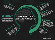 The mind of a digital marketer should be full of passion and consistency. Aware of all the tools and tactics that are required and necessary to be the best in the present competitive digital world. Avail such professional skills, services and solutions with us.