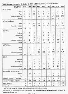 Una diabética en la cocina: tabla de dietas de 1000 a 3000 calorías por raciones para diabéticos