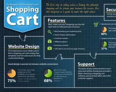 Blueprint of a Successful Online Shopping Cart ecommerce-infographics