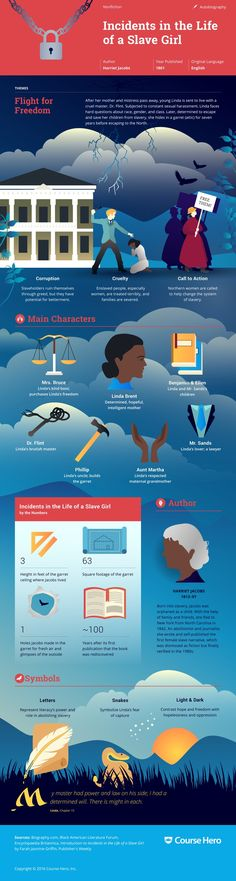 This @CourseHero infographic on Incidents in the Life of a Slave Girl is both…