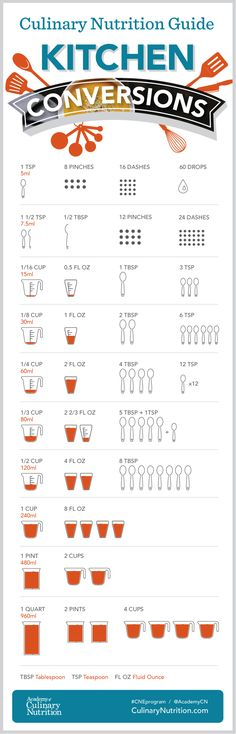 Simple Kitchen Conversion Infographic is part of Kitchen conversion - We want to help you convert measurements with ease, so we created this simple culinary nutrition kitchen conversion infographic to make cooking and baking a breeze Kitchen Cheat Sheets, Kitchen Measurements, Recipe Measurements, Kitchen Conversion, Recipe Conversion, Baking Conversion, Food Charts, Nutrition Guide, Nutrition Club