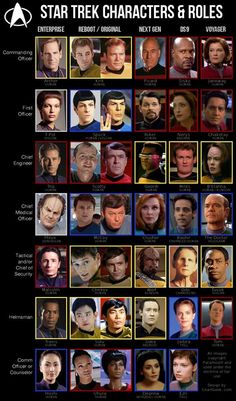 Characters of Star Trek ok. so I'm a little weird. not as weird as some people I know though. this is kinda a cool...right?