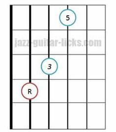Major triad chord bass on 5th string