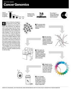 Cancer Genomics Infographic | MIT Technology Review