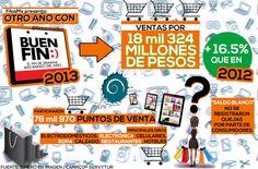 Los números del Buen Fin 2013 en México #infografia