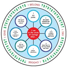 mindsets and circle of courage Middle School Counseling, Career Counseling, School Counselor, School Classroom, Classroom Organization, Classroom Management, Circle Of Courage, Building Classroom Community, Indigenous Education