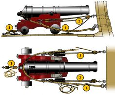 How cannons on sailing ships were secured to allow for recoil, but not fly across the deck to the other side of tbe ship. Model Sailing Ships, Model Ships, Mercedes Stern, Pirate Party Decorations, Model Ship Building, Uss Constitution, Hms Victory, Ship Of The Line, Naval History