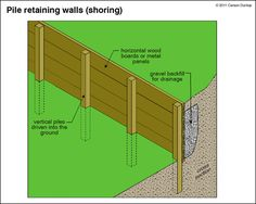 Retaining Walls   The ASHI Reporter   Inspection News & Views from the American Society of Home Inspectors