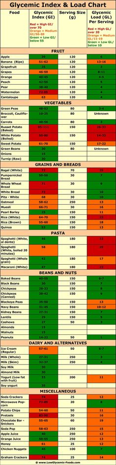 The glycemic index and glycemic load chart with high and low glycemic foods.