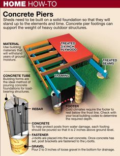 A standard pier foundation is your best choice to minimize the damage to tree roots. - Heres How - Build a Pier Foundation to Protect Trees - National Ledger Off Grid, Shed Plans, House Plans, Home Projects, Projects To Try, Casas Containers, Shipping Container Homes, Home Repair, Building A House