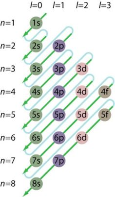 Electron Configuration Chart for the Elements: Look any of them up or figure them out!