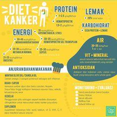 Diet kanker  .12.2015.