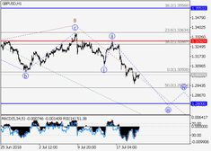 GBP/USD: wave analysis 20 July 2018, 10:16 free forex signals