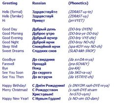 Hello in Russian and other Russian Greetings Russian Language Lessons, Russian Lessons, Russian Language Learning, Language Study, Hello In Russian, English To Russian, How To Speak Russian, Learning Languages Tips, Ways Of Learning
