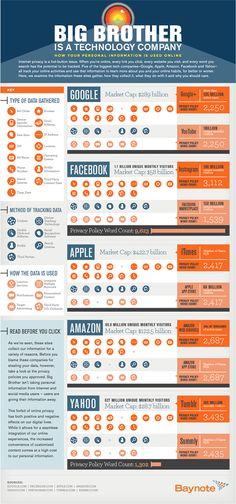 InfographieGeantsWebTrack [Infographie] Comment Google, Yahoo, Apple, Facebook et Amazon vous surveillent
