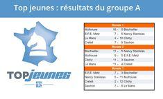 Top jeunes d'#échecs : @mulhouse et @villeclichy en tête de la poule A après ce premier weekend ! ➡️ http://www.echecs.asso.fr/Equipes.aspx