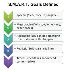 SMART goals defined