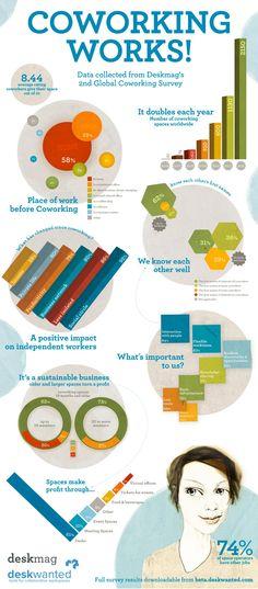 Trabalhar no novo modelo conhecido como Coworking funciona. Confira o Infográfico sobre esta nova tendência em trabalho de negócios.