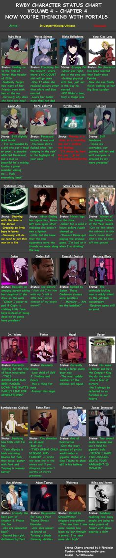 """n7brendan: Volume 4 Chapter 4 Chart, we out here. Sorry this is late again, and also my sleep schedule is still messed lol. Hope you guys enjoy! Qrow and Raven's conversation is one of my favorite moments from the episode. Vic's deliveries are really on point. """"You have a very skewed perception of that word"""" is one of my favorite lines now.  And I love Raven. She's really interesting to me. Can't wait to see more from both of them."""