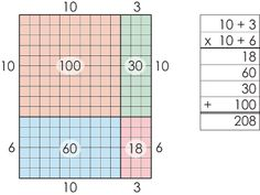 math worksheet : expanded form distributive property and multiplication on pinterest : Area Model Multiplication Worksheets