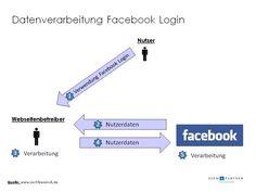 Ist der Facebook Login datenschutzrechtlich zulässig ? Anforderungen an die Einbindung von Social Plugins