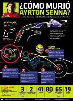 ¿Cómo murió Ayrton Senna?  Así fue el accidente donde falleció hace 20 años la estrella de la Fórmula 1. #Infografia