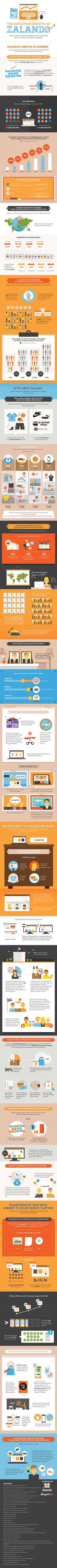 Zalando's Explosive Growth #Infographic