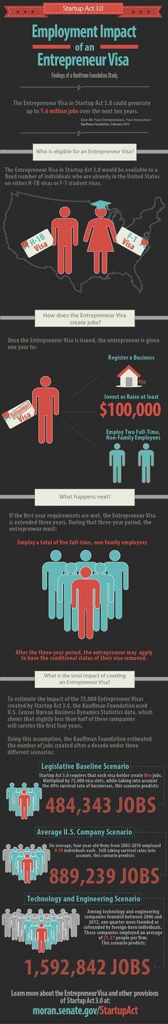 Startup reform via the Entrepreneur Visa in Startup Act 3.0