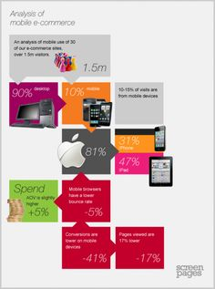 Mobile accounts for 10% of e-commerce visits but converts at half the rate