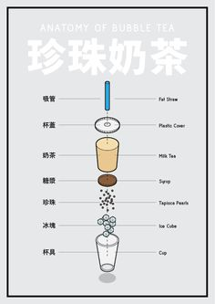 Discover & share this Anatomy Of Bubble Tea GIF with everyone you know. GIPHY is how you search, share, discover, and create GIFs. Bubble Tea Menu, Bubble Drink, Bubble Tea Shop, Bubble Milk Tea, Tee Illustration, Boba Tea Recipe, Tea Gif, Tea Wallpaper, Branding And Packaging