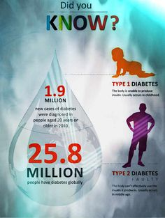 Facts about Diabetes: Types and Consequences