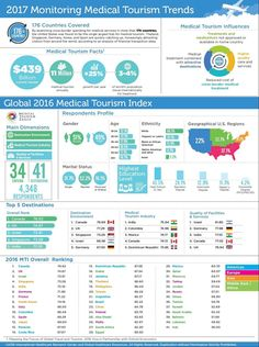 MTI-Medical-Tourism-Industry Infographic #healthydecisions http://www.ttrweekly.com/site/2016/07/visa-medical-tourism-soars/