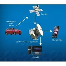 Connect My World provides gps trackers for cars. Now track your car's location anywhere with our car gps tracker. Order Us Now! Vehicle Tracking System, Gps Tracking Device, Tracking App, Gps Tracker For Car, Gps Navigation, Vehicles, Contents, India, Website
