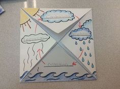 The Water Cycle foldable/graphic organizer. grade – Brittany Robinson The Water Cycle foldable/graphic organizer. grade The Water Cycle foldable/graphic organizer. Grade 2 Science, Primary Science, Elementary Science, Science Classroom, Teaching Science, Science Education, Science For Kids, Physical Science, Earth Science