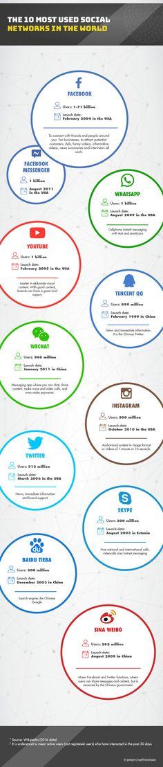 Infographics Life beyond the hashtag - Johan Cruyff Institute