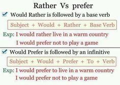 Forum | ________ English Grammar | Fluent LandRATHER vs PREFER | Fluent Land